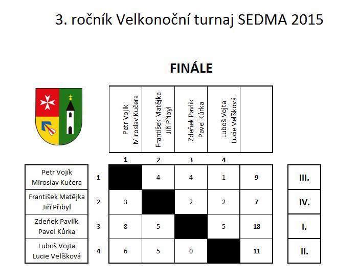 karty 2015 výsledky