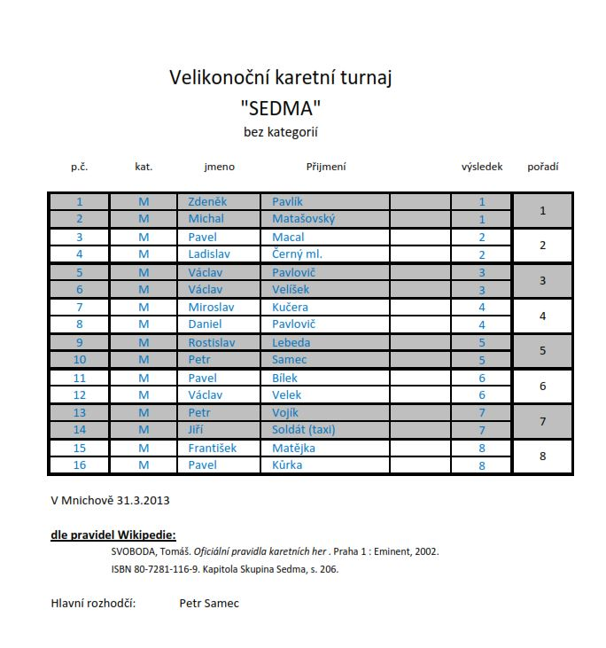 Výsledky 2013